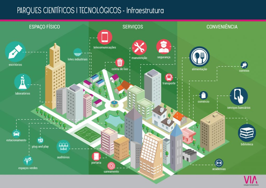 infografico-parquestecnologicos-infraestrutura