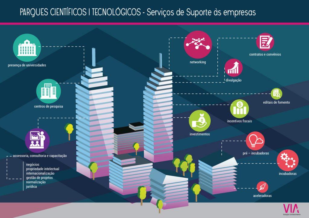 infografico-parquestecnologicos-servicosdesuporte