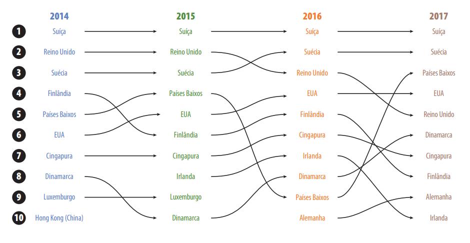 Variação Do Ranking De Inovação