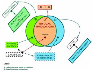 inovação social