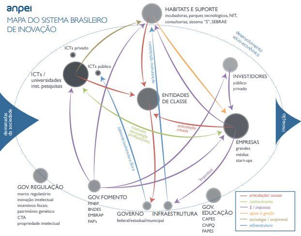 Sistemas de Inovação