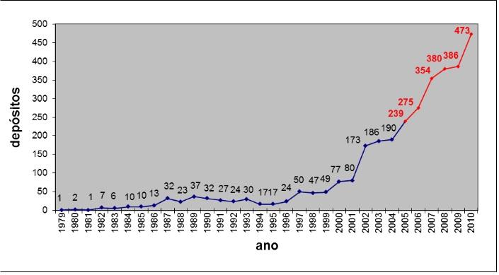 crescimento do deposito de patentes nos NITs