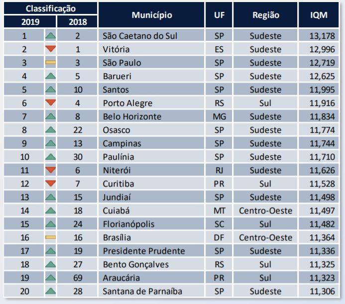 20 Melhores Cidades Para Fazer Negócios. Fonte: Urban Systems.