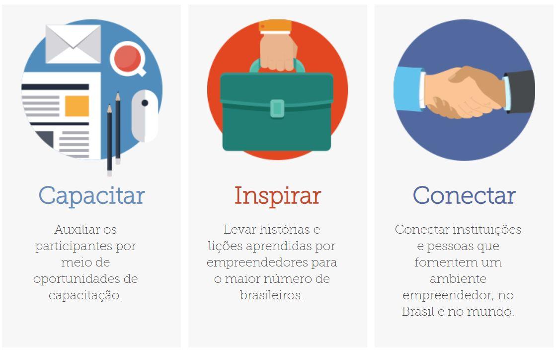 Fonte: Semana Global Do Empreendedorismo. Disponível Em: .
