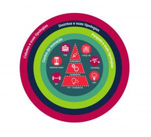 programa conhecimento e inovação - habitats de inovação