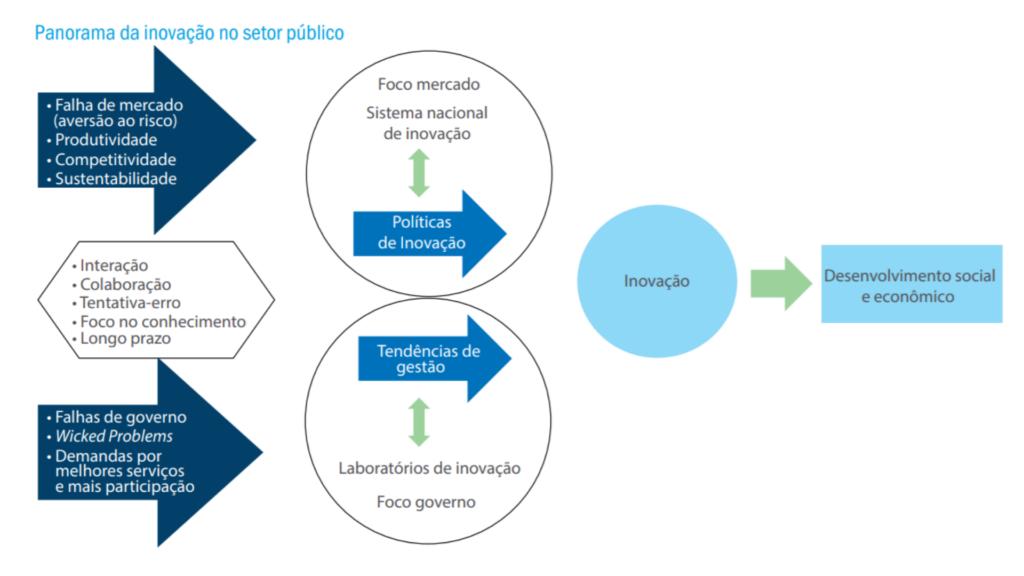 Inovação do Setor Público: Reflexões e Tendências