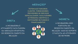incubação: como funciona a mediação