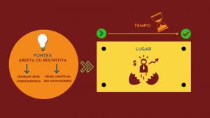 incubadoras: 3 componentes chave