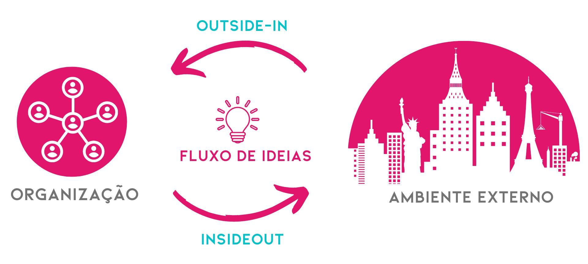Inovação aberta: fluxo de ideias