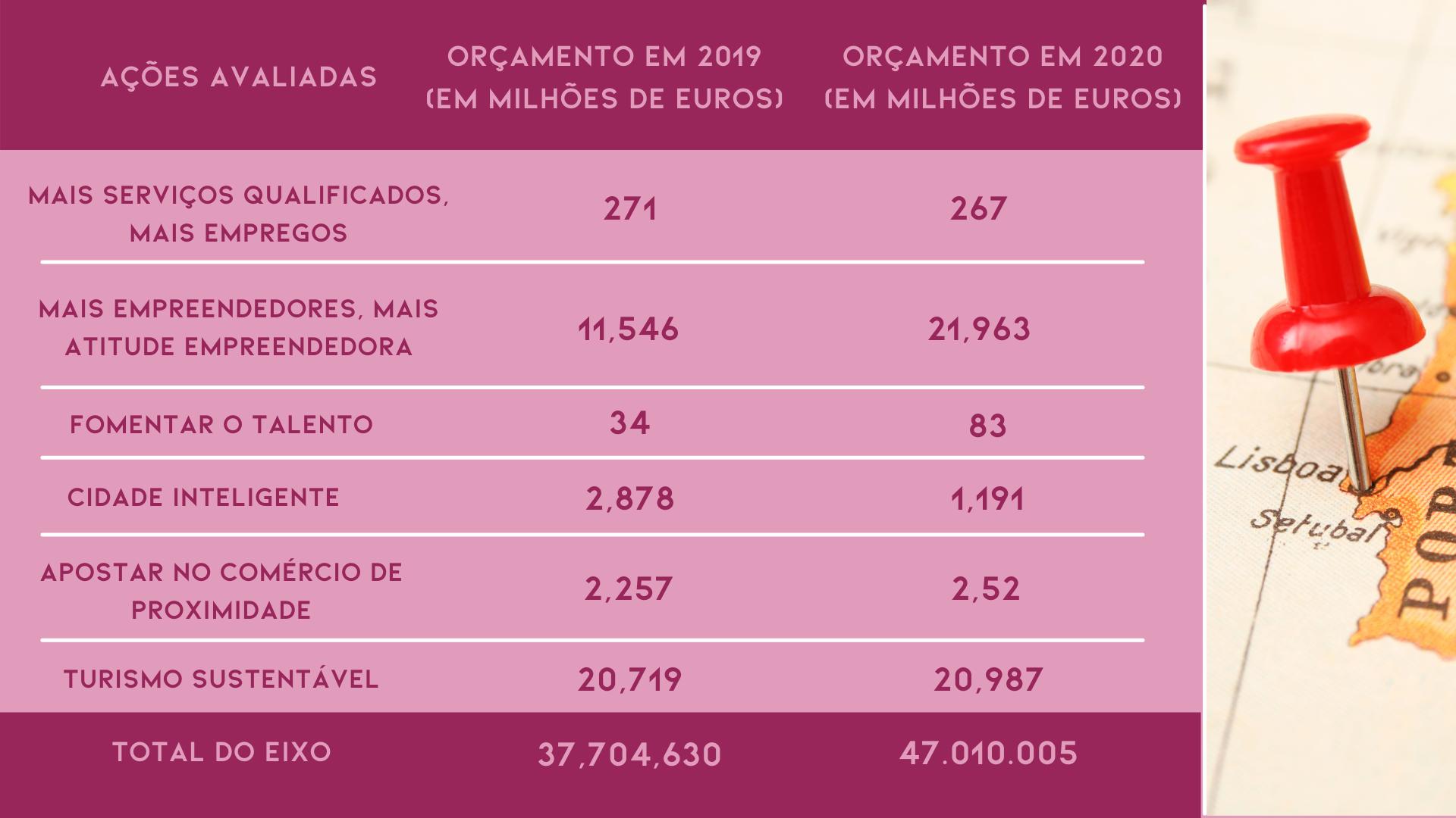 Ecossistema de startups: incentivos de Portugal