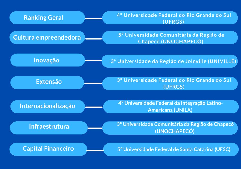 Ranking região sul das universidades empreendedoras