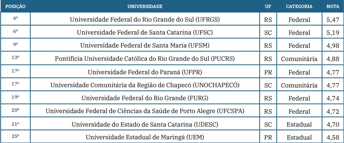 ranking das universidades empreendedoras da região sul